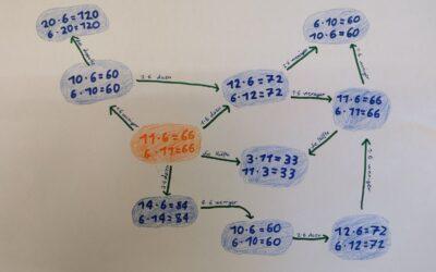 Netze aus Multiplikationen 3./4. Klasse Unterschächen
